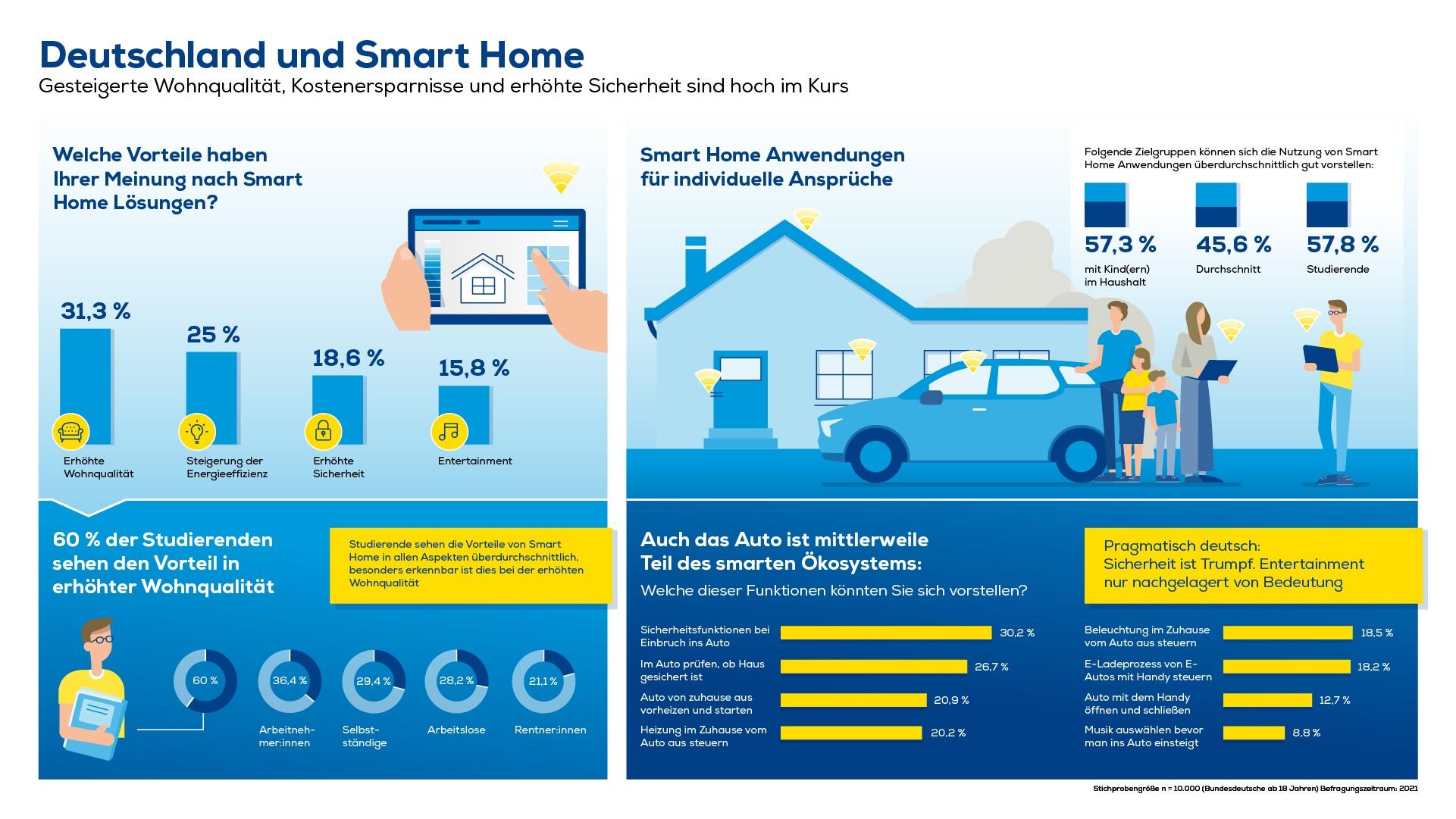 Euronics Infografik Smart Home und Vernetzung