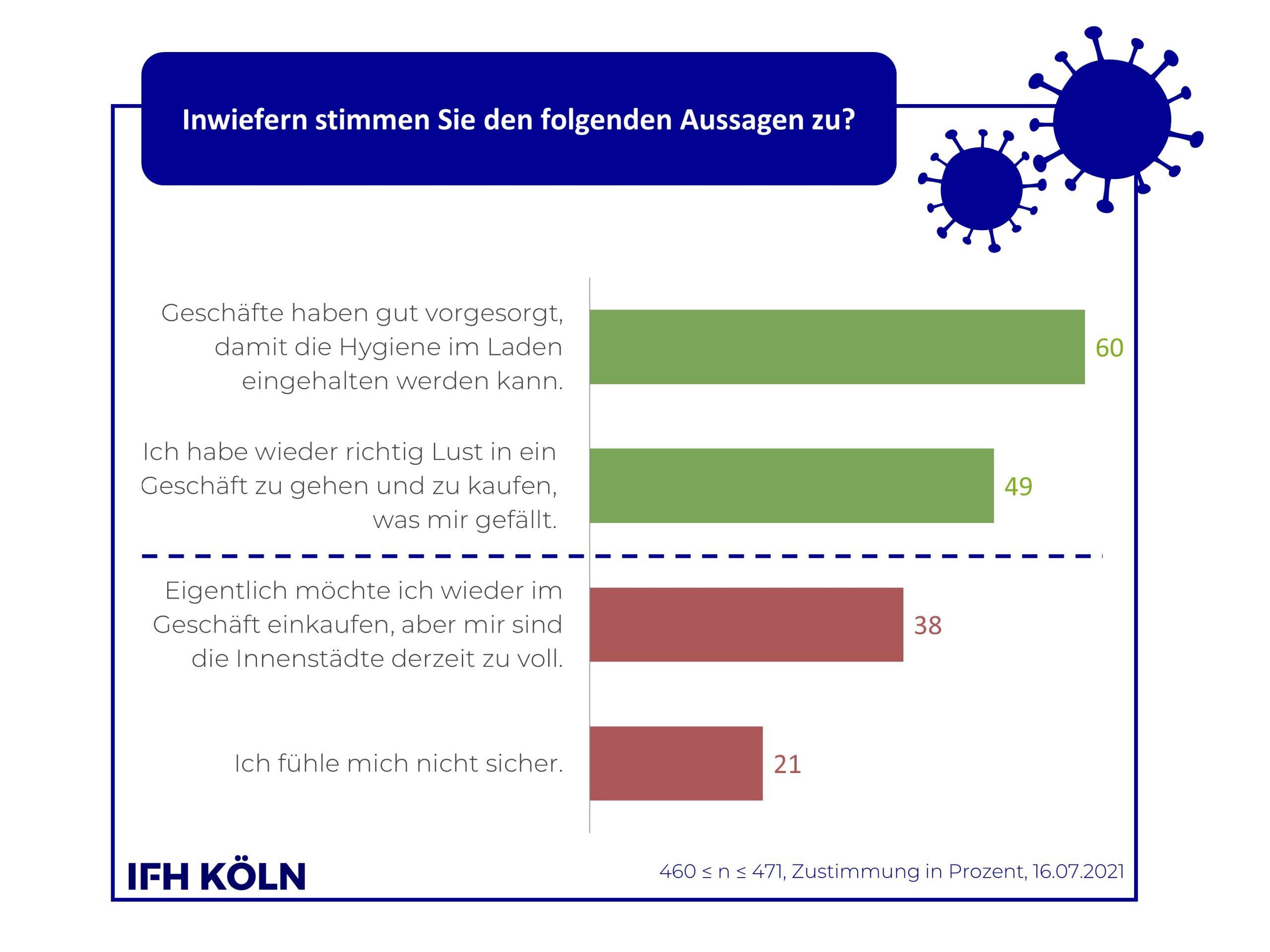 IFH-Grafik Assoziationen stationärer Einkauf