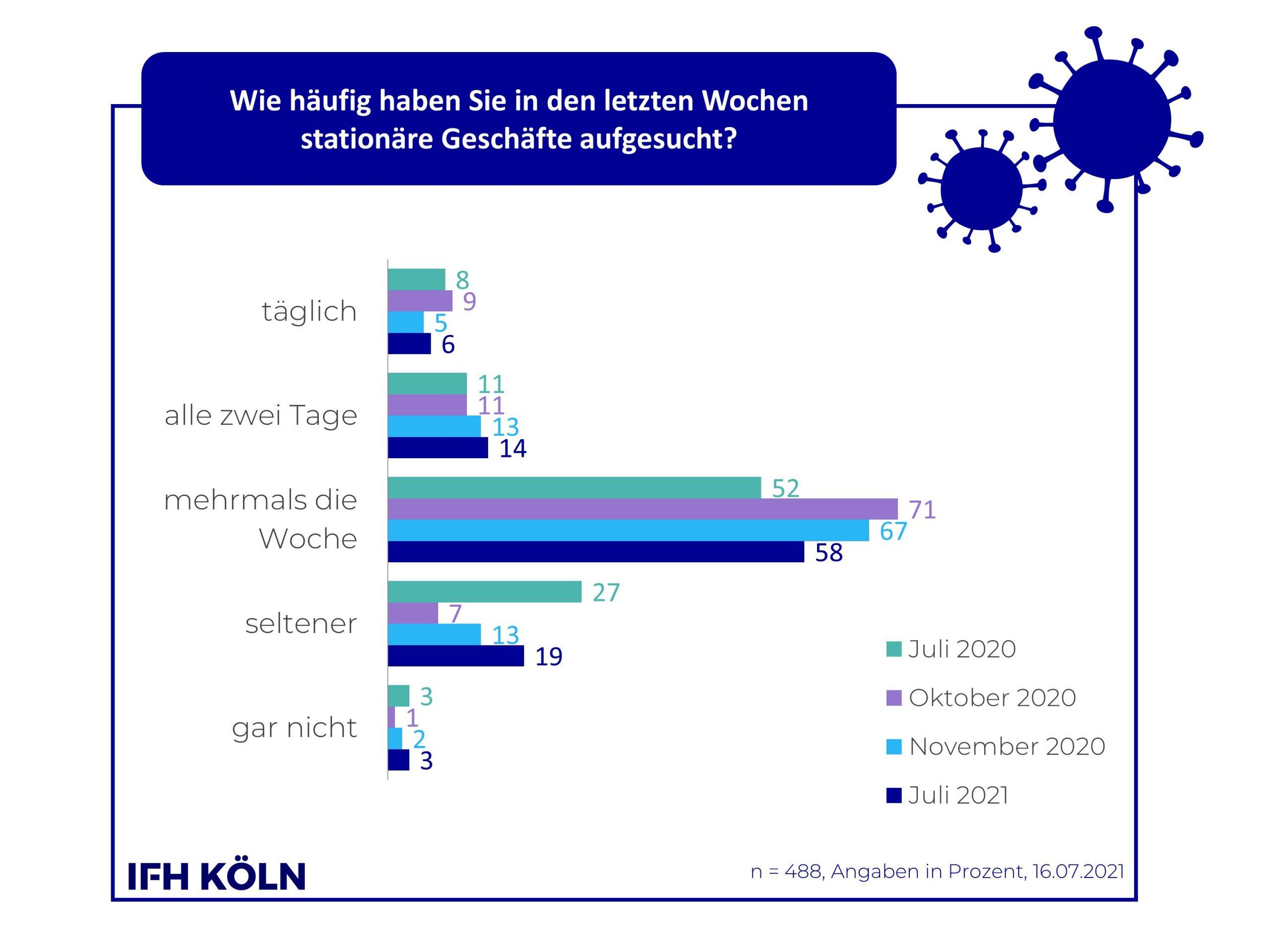 IFH-Grafik Häufigkeit stationärer Einkauf