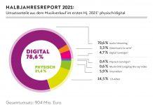 Musikmarkt Deutschland - Umsatzanteile erstes Halbjahr 2021