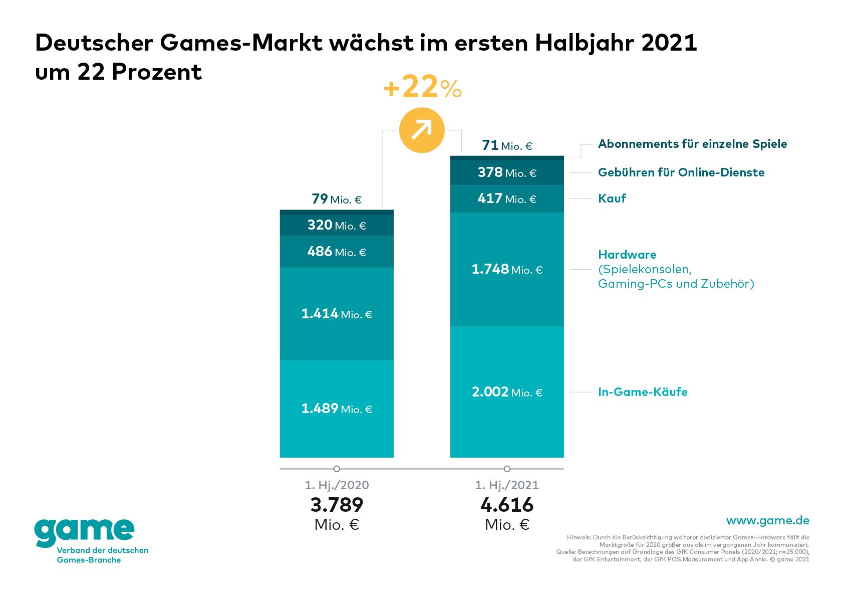 game-Grafik: Deutscher Games-Markt wächst im ersten Halbjahr 2021 um 22 Prozent