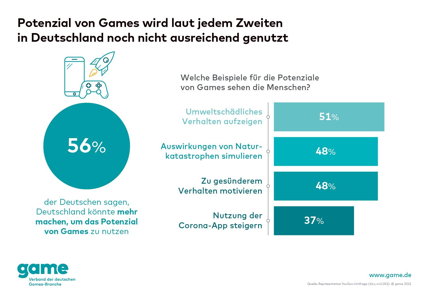 game-Grafik: Potenzial von Games wird laut jedem Zweitem in Deutschland noch nicht ausreichend genutzt