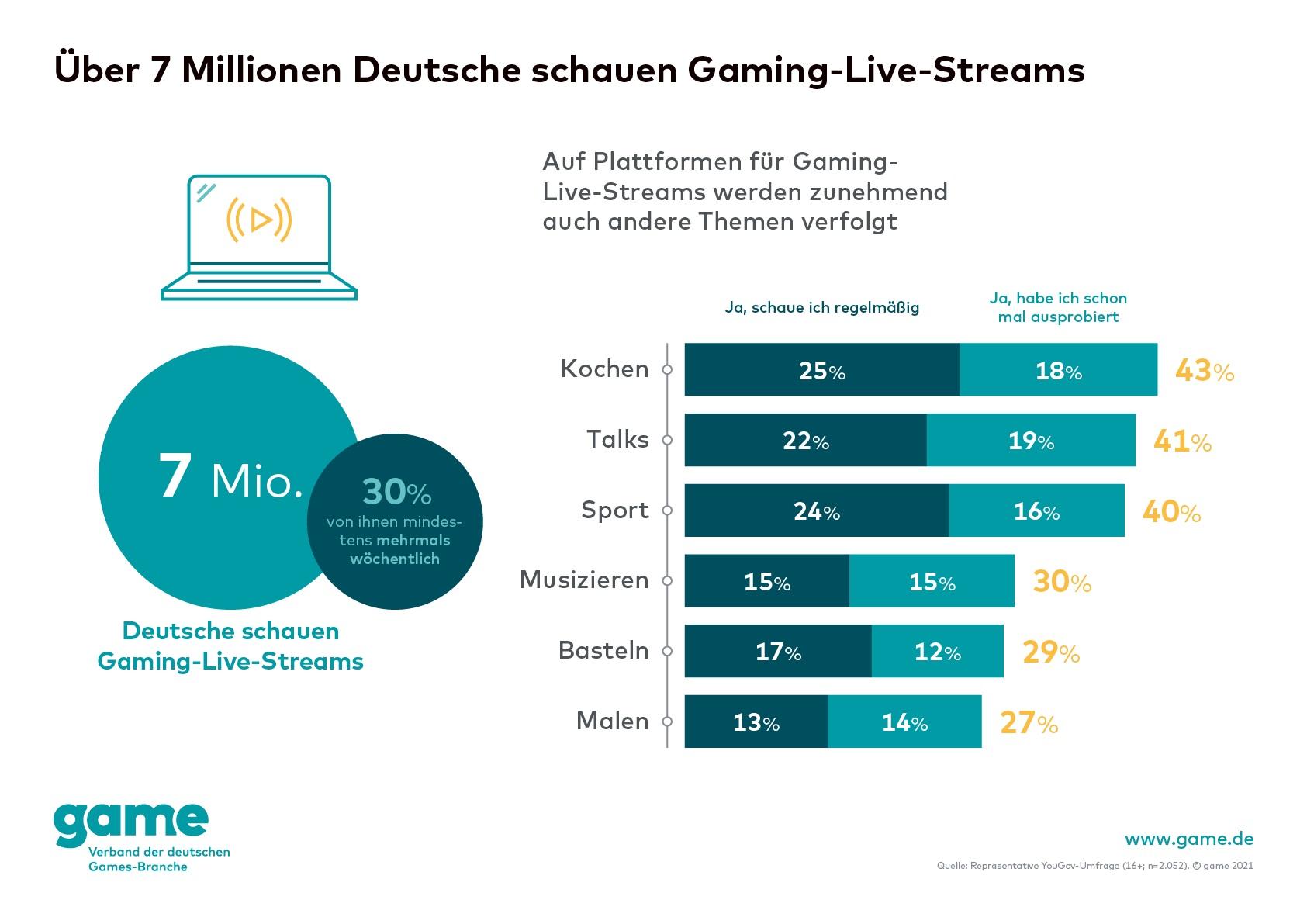 Über 7 Millionen Deutsche schauen Gaming-Live-Streams