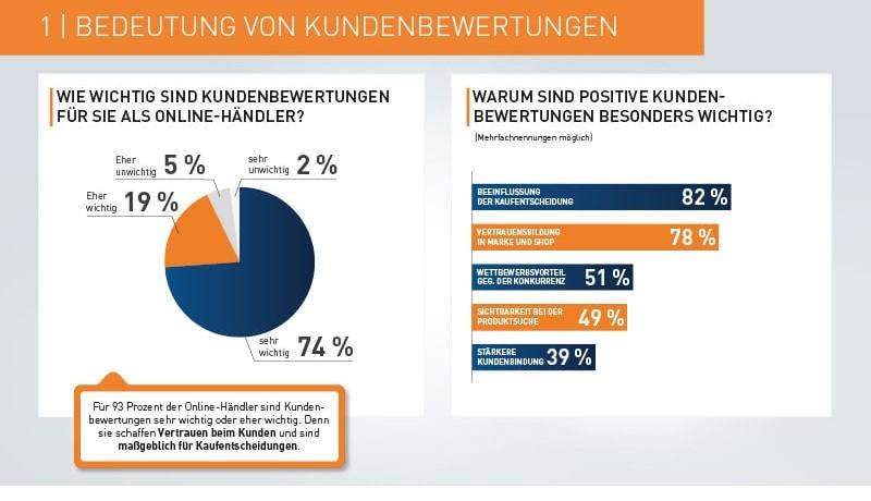 Infografik 1_Unfaire Kundenbewertungen
