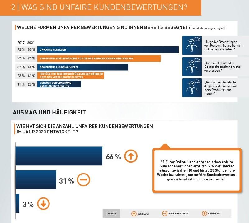 Infografik 2_Unfaire Kundenbewertungen