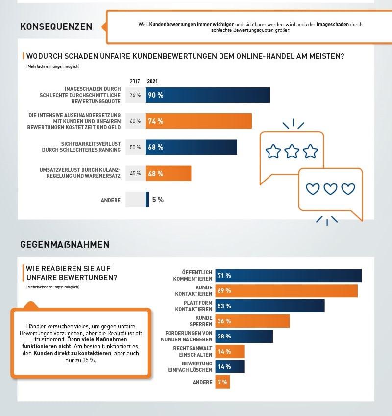 Infografik 3_Unfaire Kundenbewertungen