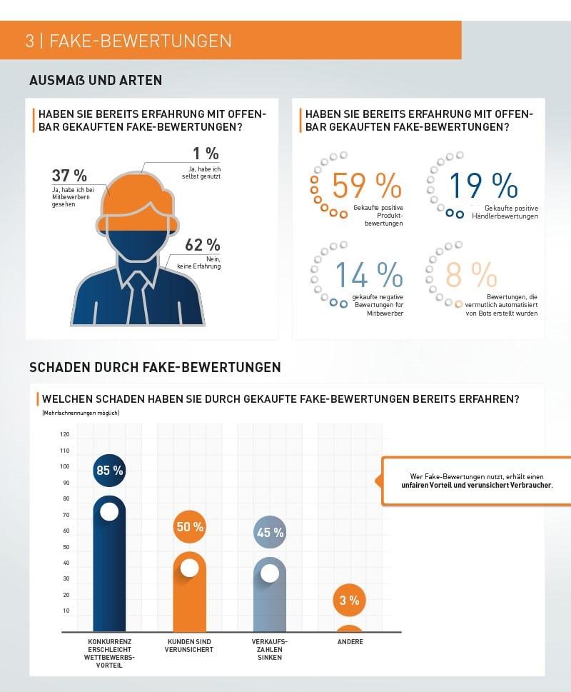 Infografik 4_Unfaire Kundenbewertungen