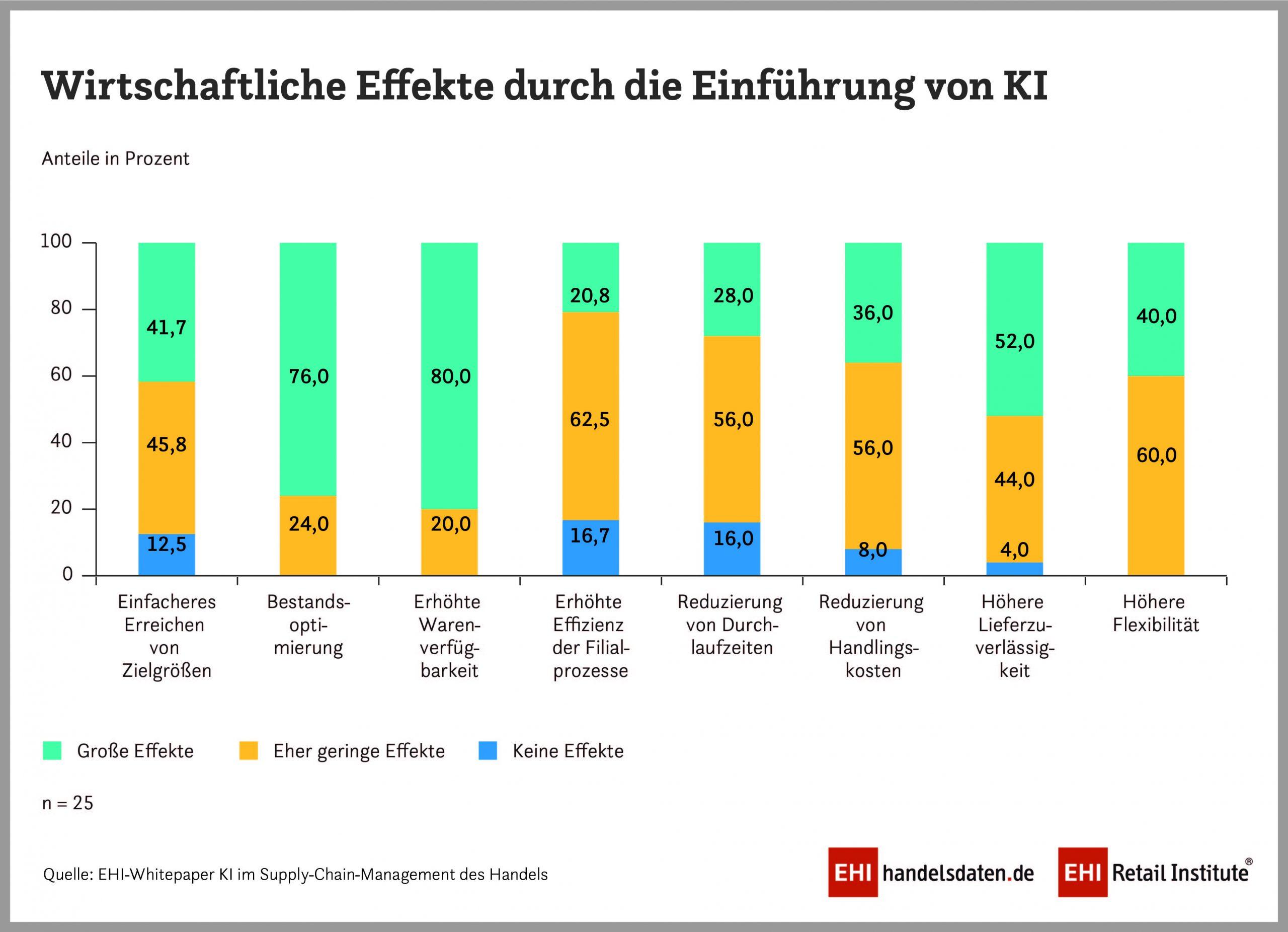 EHI-Grafik: Wirtschaftliche Effekte durch Einführung von KI