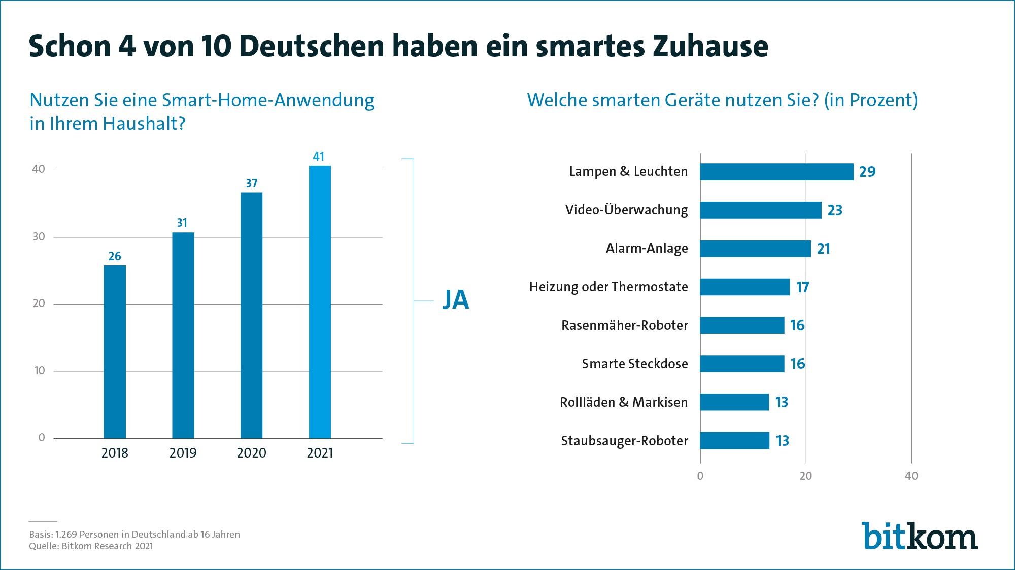 Bitkom-Grafik 2021 zu Smart Home