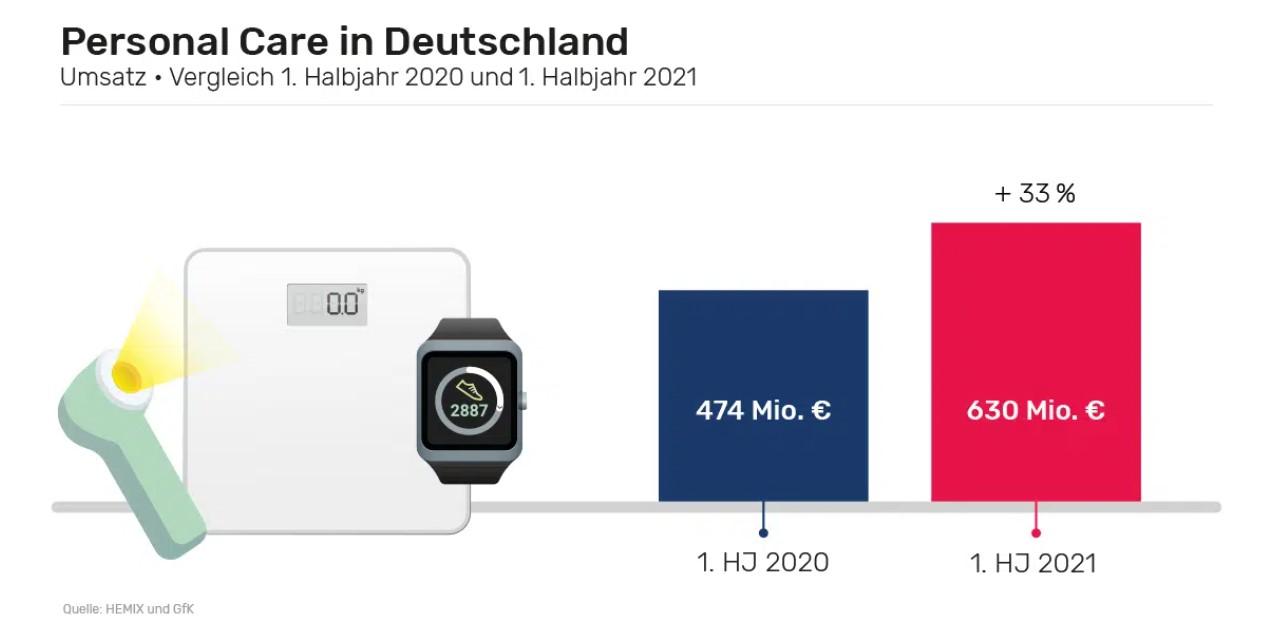Grafik - Personal Care in Deutschland