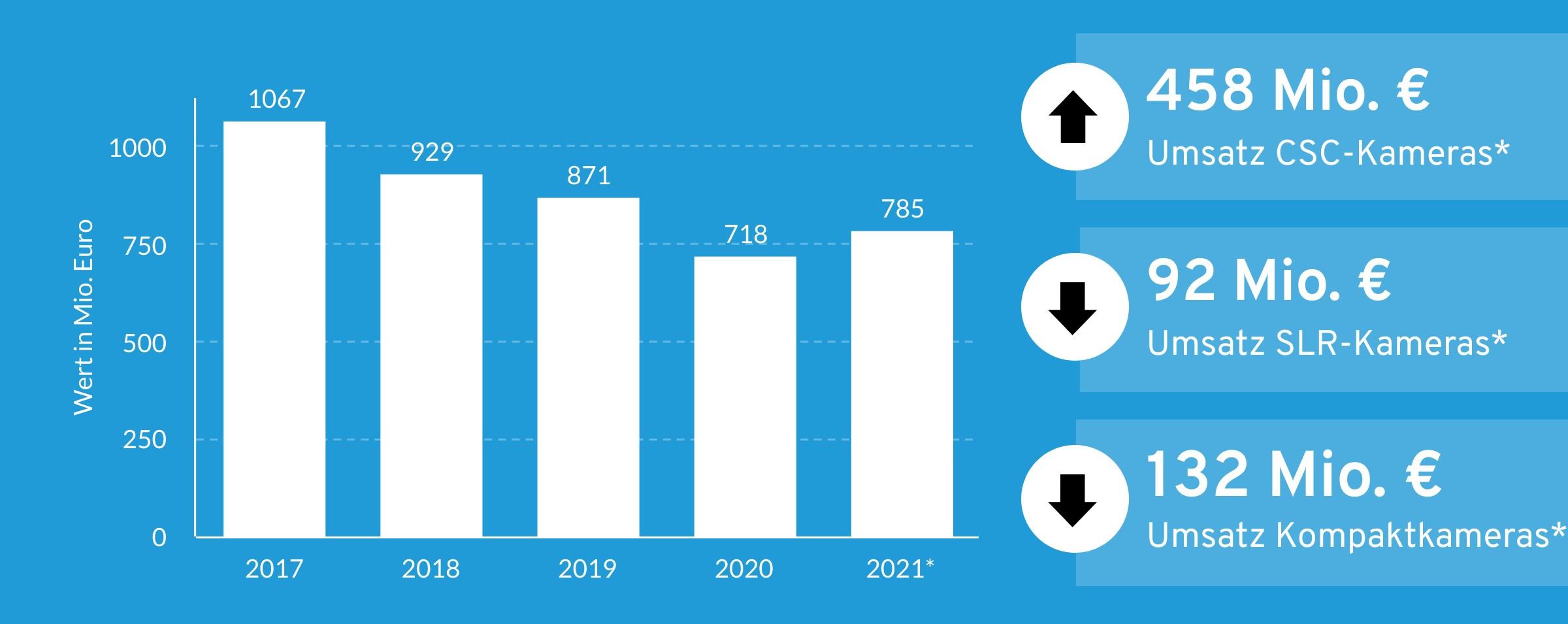 Umsatzentwicklung im Imaging-Markt 2021