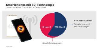 5G-Smartphones Marktanteil 2021
