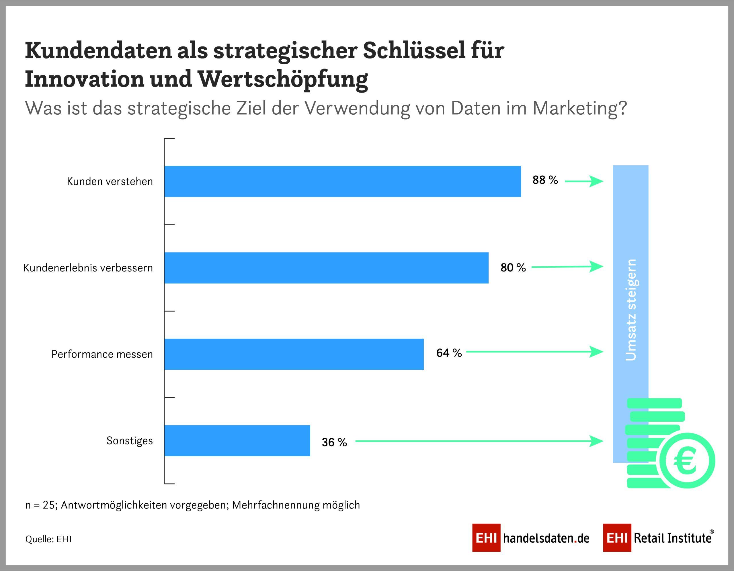 Grafik zu Data-Driven-Marketing - Kundschaft verstehen