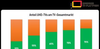 Q1-Q32021 - Anteil von UHD-TV am Gesamtmarkt in Deutschland