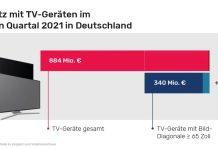 Umsätze mit TV-Geräten in Deutschland im dritten Quartal 2021